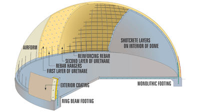 Monolithic dome homes schools churches storages gyms and more dome malvernweather Choice Image