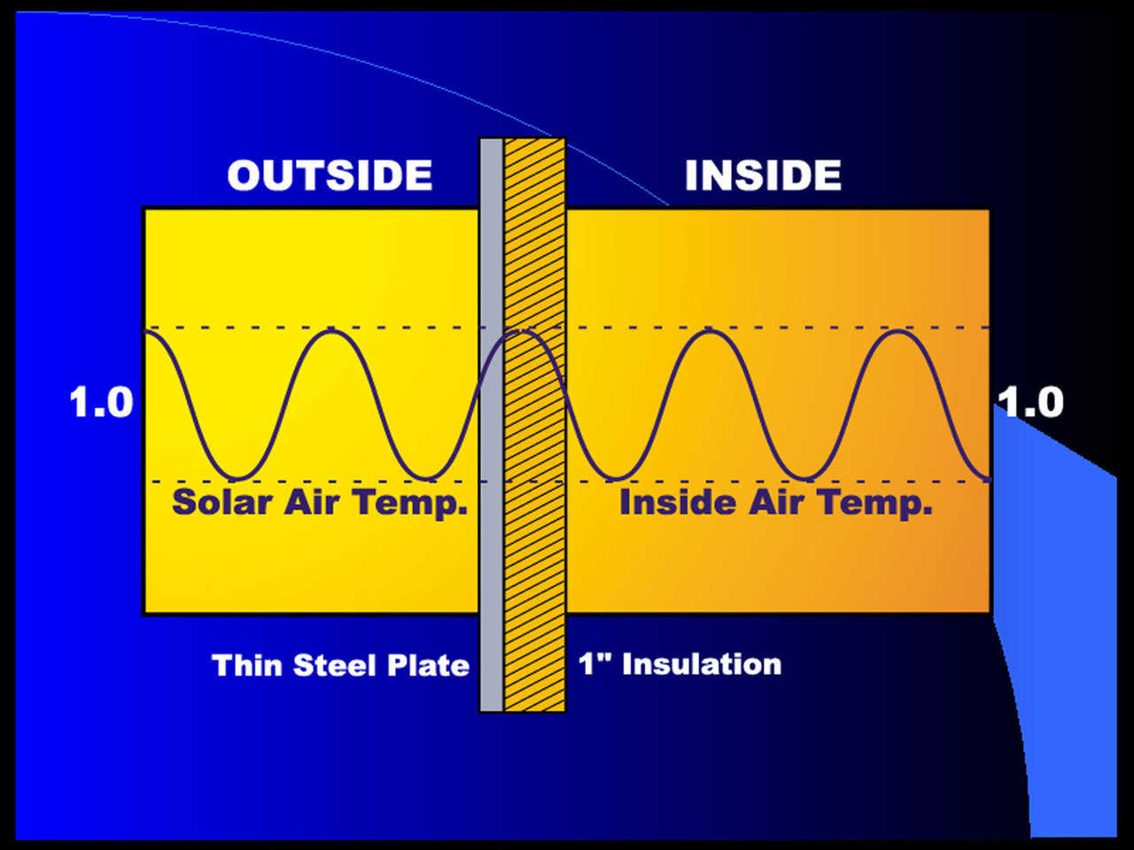No Difference — This illustrates that a metal building, with one inch of insulation on the inside, shows almost no difference between air temperatures inside and outside.
