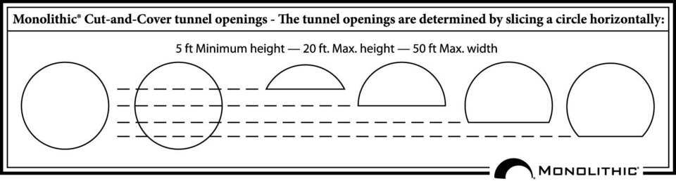 Tunnel Opening Chart