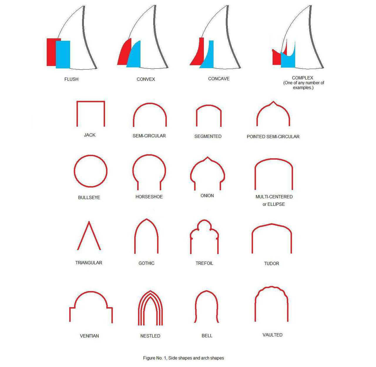 Side shapes and arch shapes