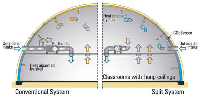 Systems compared — A conventional system brings in the maximum amount of outside air, whether needed or not. No allowances are made for crowd size. The cooling unit functions as an air handler even if CO2 levels are extremely low.  	      In a split system, the cooling unit only recirculates air inside the building. Human respirations increase the buildings CO2 levels and trigger the CO2 sensor to turn on the outside air intake system. So this ventilation system only brings fresh air into the building as needed, depending on crowd size. This dramatically lessens energy consumption and cost.