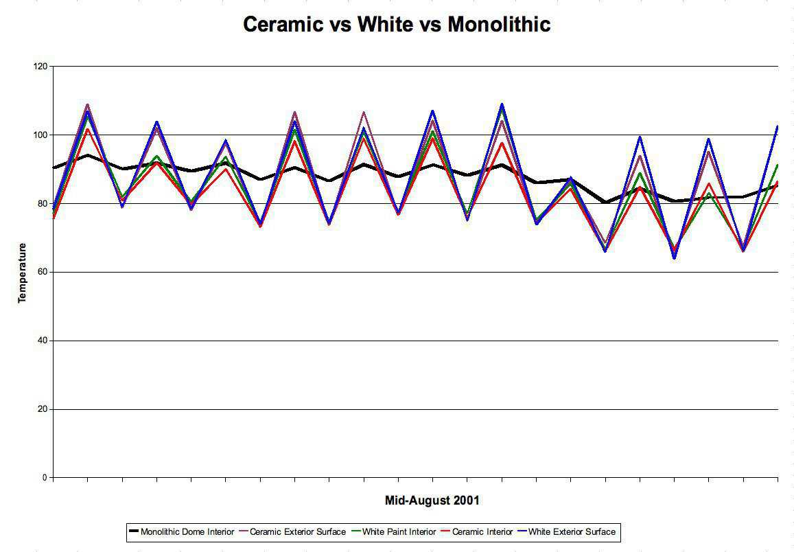 Ceramic vs White — This graph is typical of all data gathered during the summer 2001. This data does not take into account any temperature measurement errors. Our thermometers were not calibrated. Please allow a 2-3 degree variation in the readings.