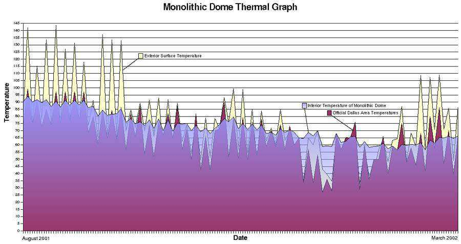 Thermal Graph — Sample of exterior and interior temperatures taken on a Monolithic Dome during summer 2001. Interesting to note are the steady interior temperatures during the hottest part of the Texas summer.