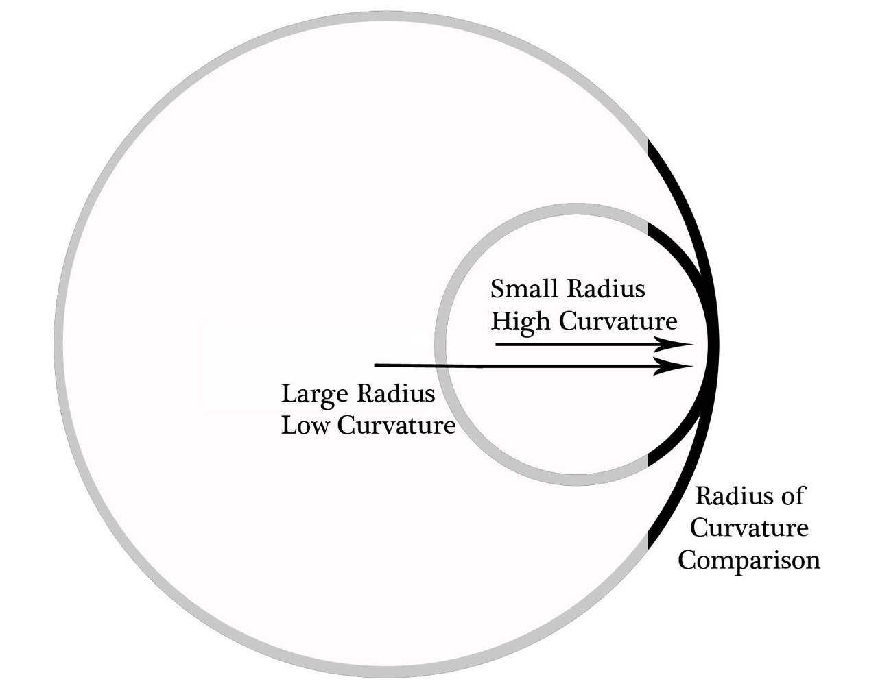 Radius of Curvature | Monolithic Dome Institute