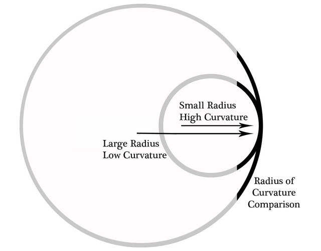 Figure 1 — Comparison of Radii of Curvature showing small radius with high curvature vs large radius with low curvature.