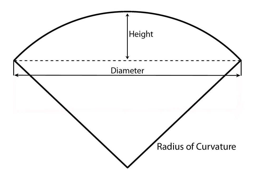 Figure 2 — The radius of curvature of a dome.