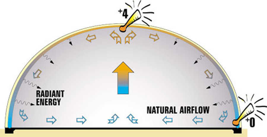 Air flows naturally in a Monolithic Dome — As the warm air rises to the top, it unloads heat into the shell. The heat then radiates back down the shell thus generating only a two to four degrees variance in temperature from the bottom to the top of the dome.