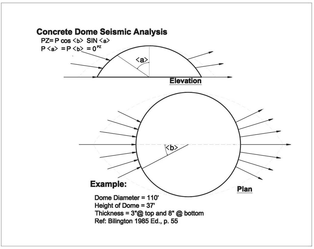 Concrete Dome Seismic Analysis — From this analysis it is easy to see that earthquake forces do not even approach the design strength of the Monolithic™ Dome.