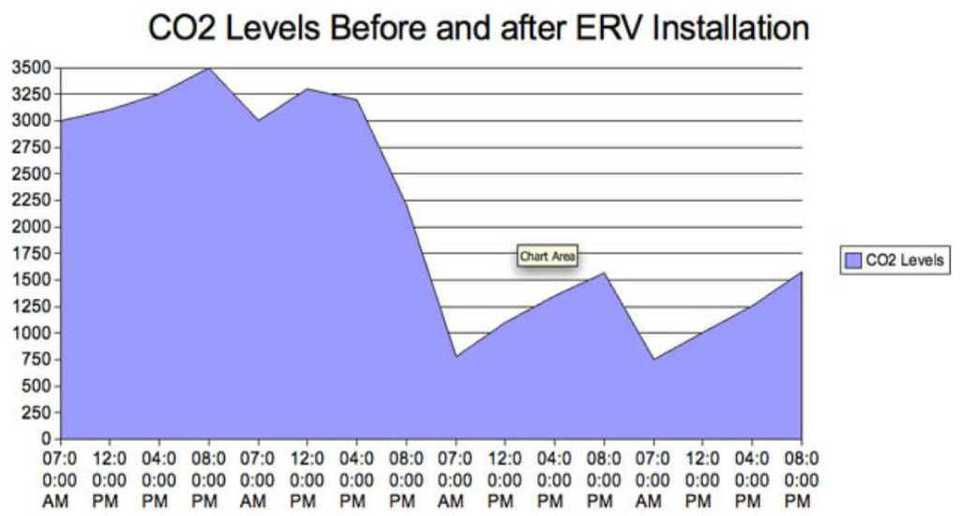 Before and After Installation — The CO2 monitor shows the carbon dioxide levels before and after ERV installation. Covers 4 Days.
