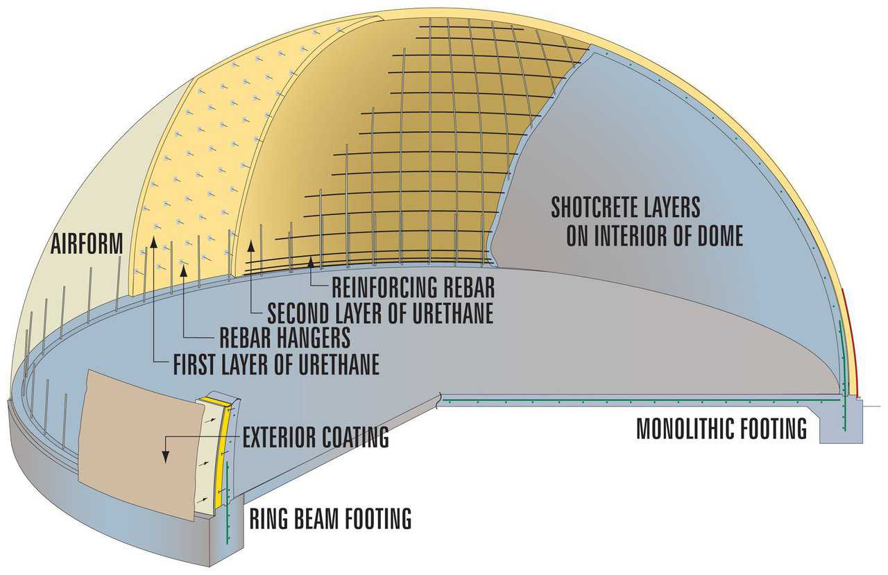 Cutaway — Schematic cutaway of the layers of the final Monolithic Dome.