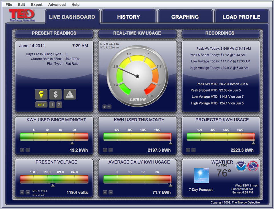 The TED web interface shows real time usage, along with other useful information.