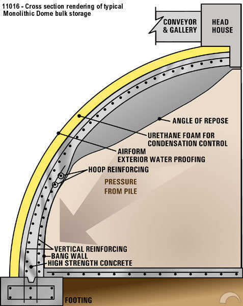 Cross section of a Monolithic Dome bulk storage.