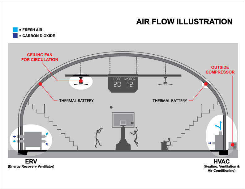 Shown here are the major components of air handling.   ERV (Energy Recovery Ventilator) — the proper device to bring fresh air into building and exhaust the building air. No other is desired or needed.   HVAC — provides the heating and cooling for structure.   Circulation — can be provided by large fans or separate ducted.   Thermal Mass (or Thermal Battery) — provided by concrete shell – it is important to properly use it.