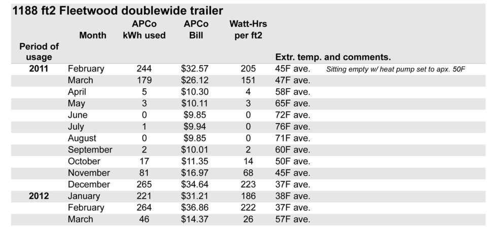 Double Wide Trailer Cold Study Data