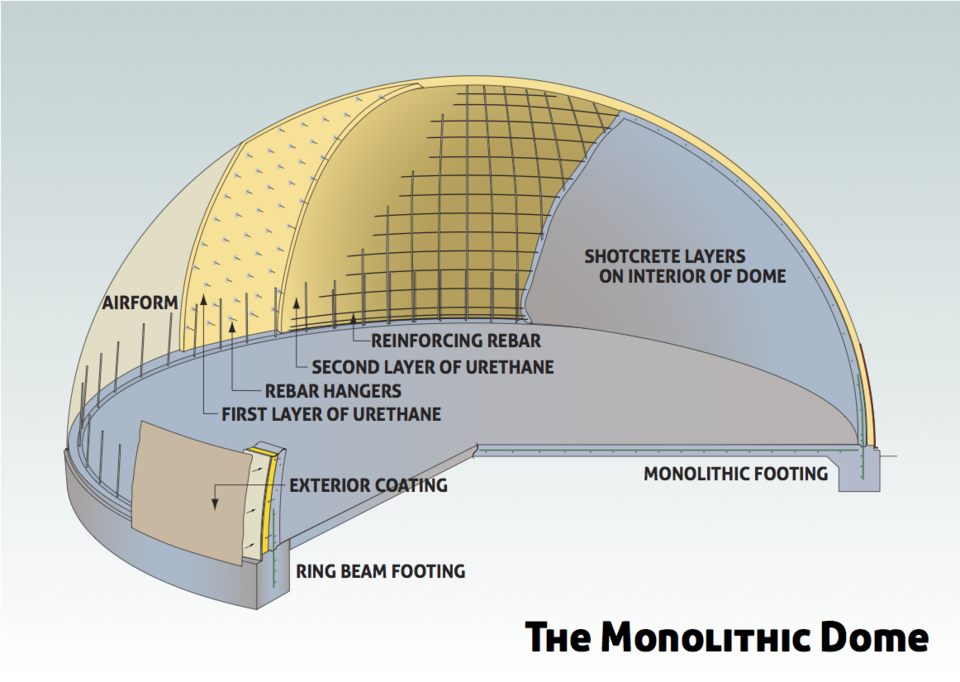 What You Need To Know About A Monolithic Dome Home U2014before You Buy One