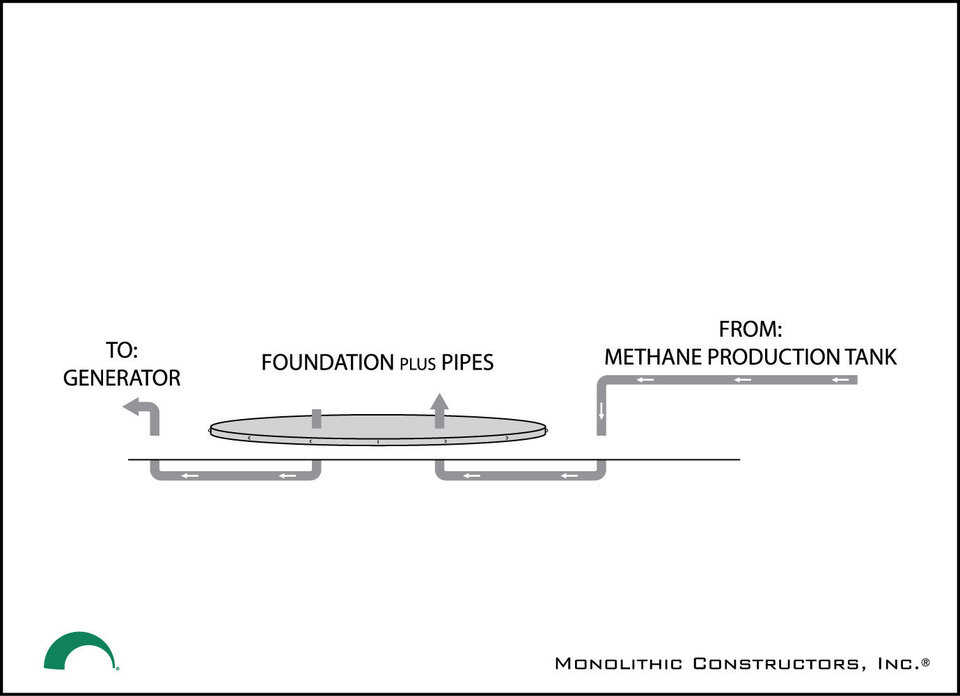A concrete foundation to support the Monolithic Methane Storage Bubble is poured in proximity to the Methane Production Tank and near a Generator that will power the farm/ranch.