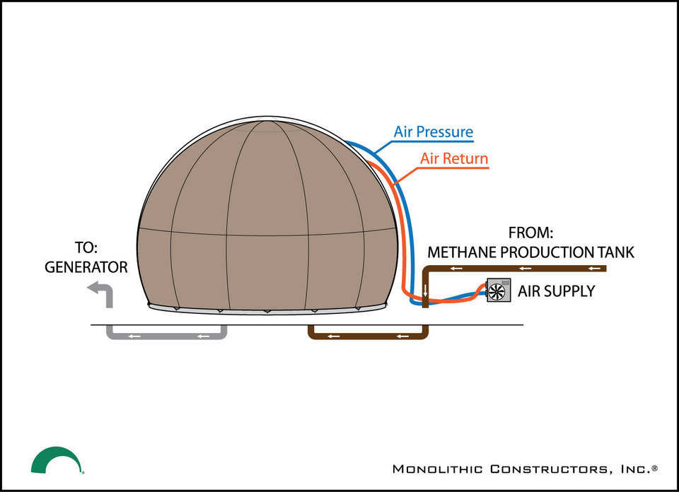 The Inner Airform can be completely filled with methane gas consuming the entire Monolithic® Methane Storage bubble.