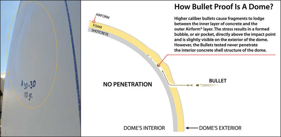 This image further explains what happens to a projectile that hits the Monolithic Dome. A powerful round is first slowed by the Airform and foam, then is deflected by the hard inner shell and is trapped between the foam and concrete.