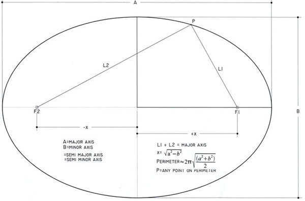 Laying Out A Prolate Ellipse Monolithic Dome Institute