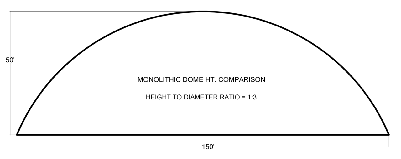 DOME PROFILE 1:3 – This profile has a height a third the length of the diameter. The 1:3 profile shown here is 150' wide and 50' tall. This profile makes a spectacular arena. A second floor is possible with this profile and the walls are close enough to vertical, you don't lose much space around the perimeter. Most important is the fact that the surface area is quite large. Surface area is like a battery and what helps hold the cost of heating and cooling down in a Monolithic Dome.