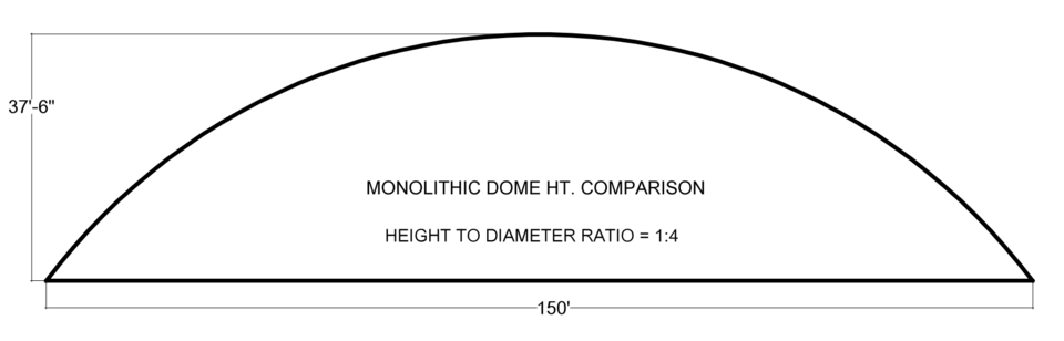 DOME PROFILE 1:4 – If we go to a 1:4 ratio, in this case a dome with a 150' diameter and height of 37.5',  we have the least expensive roof to put over that much floor area. There is still enough height that for many buildings, there is walking space around the perimeter. The 1:4 profile gives you the most bang for your buck with the large surface area acting as a thermal battery.