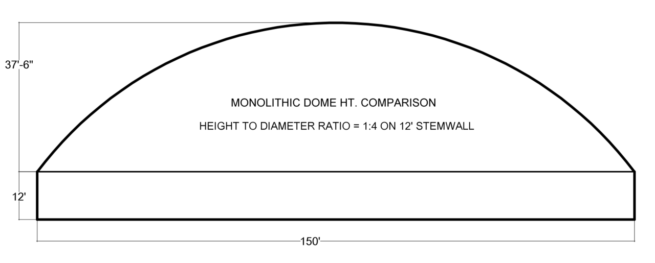 DOME PROFILE 1:4 on Stemwall – The 1:4 dome profile can also be built on a stemwall for a more conventional appearance.That thermal battery is extremely important and even though it rises higher than some buildings, it works and works well.