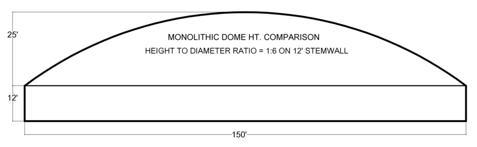 DOME PROFILE 1:6 on Stemwall – The 1:6 ratios shown here has a diameter of 150', dome height of 25' on a 12' stemwall. This ratio increases the outward thrust at the edge of the dome which increases the pressures and the chance of distortion. At 1:6, we move into dangerous construction, especially when using an air-formed membrane.