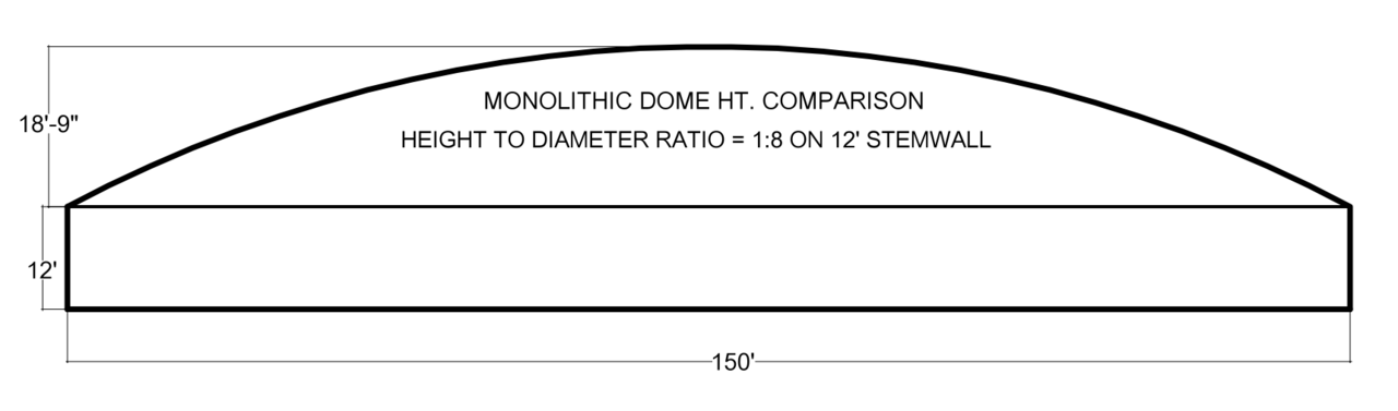 DOME PROFILE 1:8 on Stemwall – At 1:8, construction becomes extremely dangerous. The 1:8 ratio is pure foolishness. It works where non air-forming is done because the application of the concrete is not going to be a big deal in the shape, but with the air-forming it is a big deal and it is extremely important not to play with it.   (Remember, as the side thrust goes up, the pressures go up and the chance of distortion goes way up.)