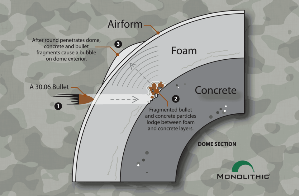The layers of the Airform membrane, polyurethane foam and concrete typically deflect and capture bullets fired at a Monolithic Dome.