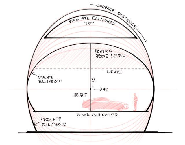 Sketch of the concepts used in the vertical ellipsoid dome calculator